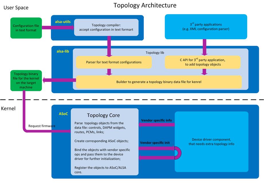 ALSA topology - AlsaProject